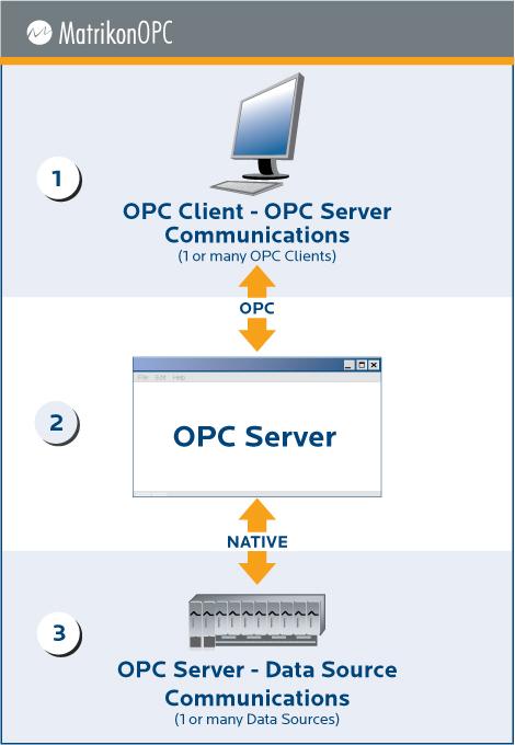 Que es un Servidor OPC?